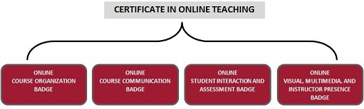 Certificate in Online Teaching