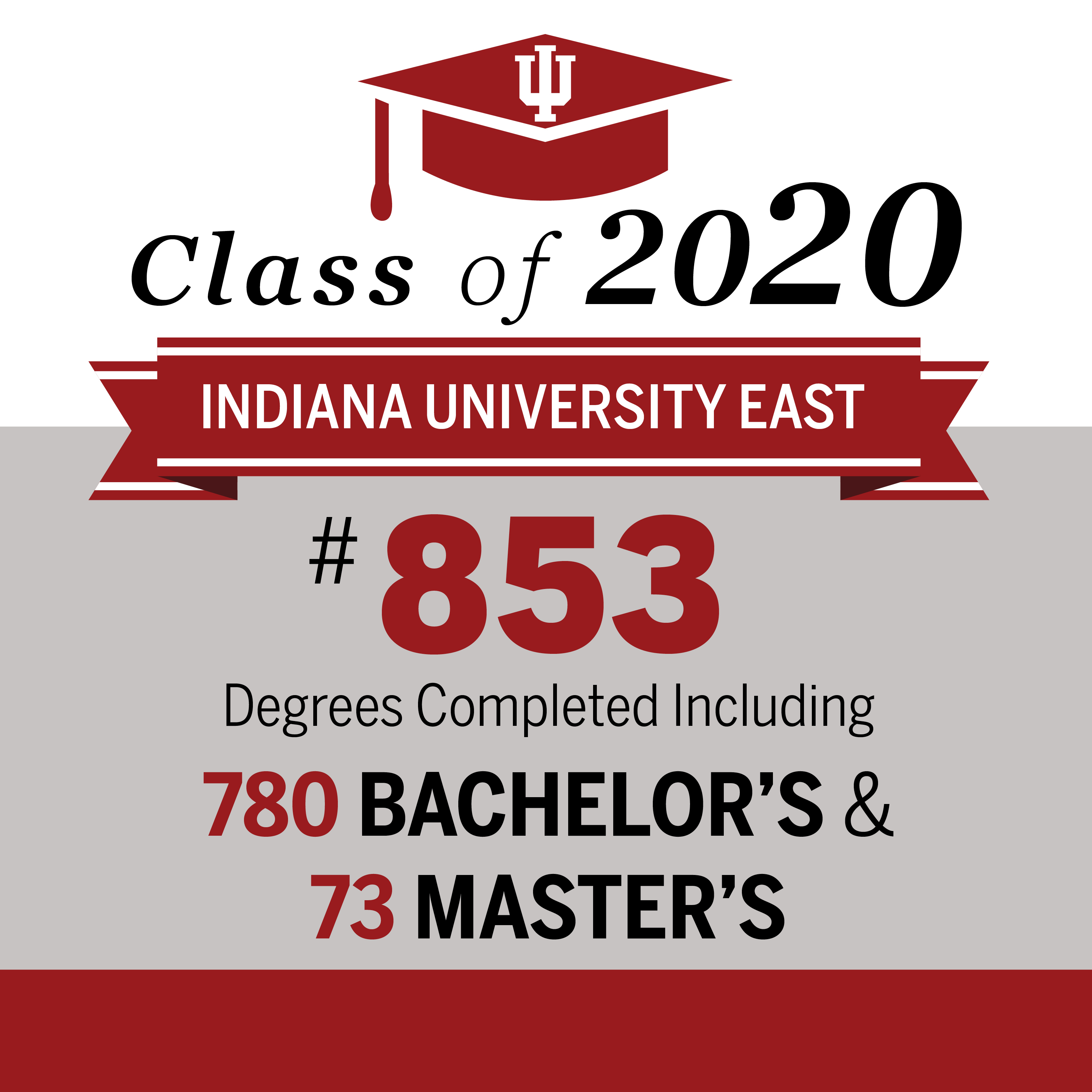 infographic with statistics to represent the graduating class of 2020