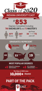 IU East Class of 2020 by the numbers.